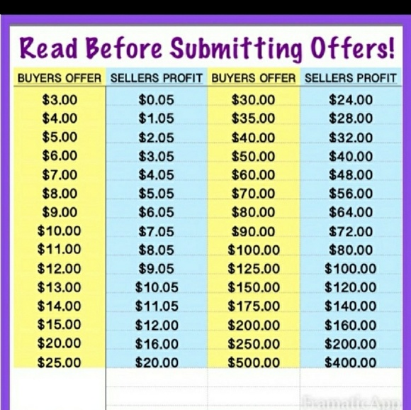 Offer chart for buyers